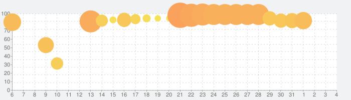 ドラゴンクエストモンスターズ スーパーライトの話題指数グラフ(8月4日(火))