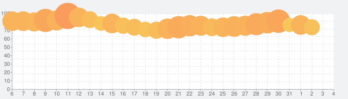 Yahoo! JAPANの話題指数グラフ(4月4日(土))
