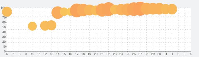 アリス・ギア・アイギスの話題指数グラフ(8月4日(火))