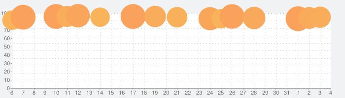 魔剣伝説の話題指数グラフ(8月4日(火))