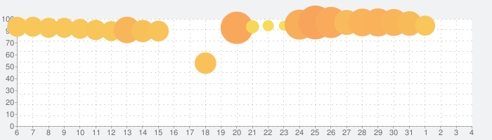 ミニ四駆 超速グランプリの話題指数グラフ(6月4日(木))