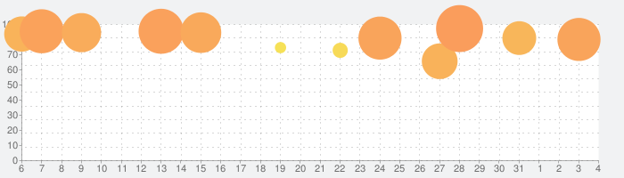 星のドラゴンクエストの話題指数グラフ(4月4日(土))