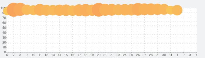 面白いゲームパズルIQ脳トレ stop the flow! - 完全無料で遊べる人気ゲームの話題指数グラフ(8月4日(水))