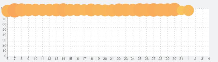 ロードモバイル: 戦争キングダム – ストラテジーバトルRPGの話題指数グラフ(8月4日(火))