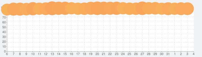 Plague Inc. -伝染病株式会社-の話題指数グラフ(6月4日(木))