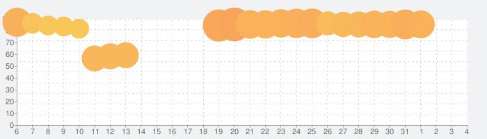 メダロットS ~ロボットバトルRPG~の話題指数グラフ(4月4日(土))