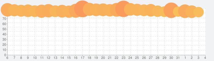 Identity Vの話題指数グラフ(8月4日(火))