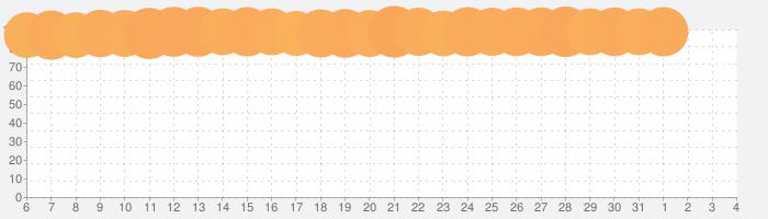 無料・QRコードリーダー、バーコードリーダーの話題指数グラフ(6月4日(木))