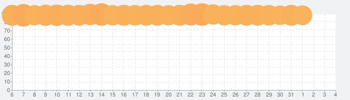 トゥーンブラスト (Toon Blast)の話題指数グラフ(8月4日(水))