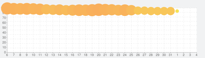 Pull the Pinの話題指数グラフ(4月4日(土))
