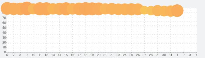 QRコードリーダー: 高速で安全の話題指数グラフ(8月4日(水))