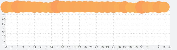 プロ野球スピリッツAの話題指数グラフ(8月4日(水))