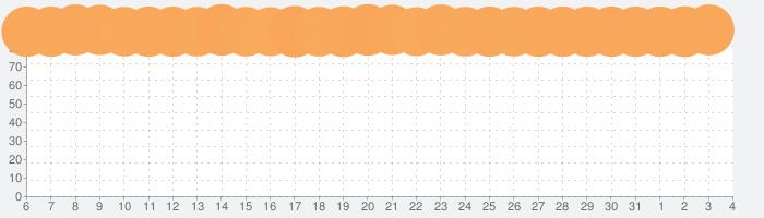 YouTubeの話題指数グラフ(4月4日(土))