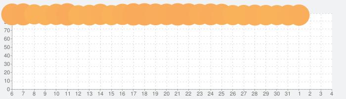 LINE ポコポコ - うさぎのポコタとクローバーやチェリーを集めろ!ダンジョンでも遊べる無料パズルの話題指数グラフ(8月4日(水))