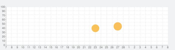 LEDitの話題指数グラフ(3月8日(月))