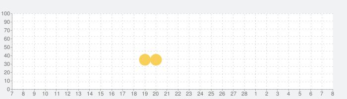 うたドン!の話題指数グラフ(3月8日(月))