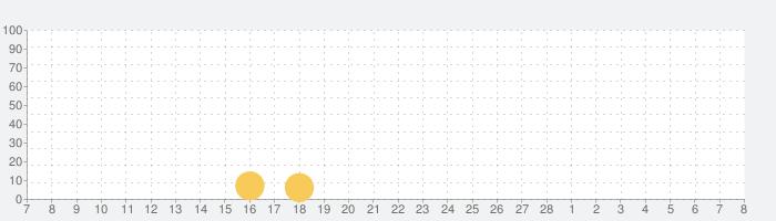 ゼノンザード(ZENONZARD)の話題指数グラフ(3月8日(月))