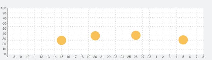 Analog Londonの話題指数グラフ(3月8日(月))