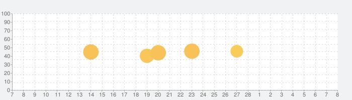 キクタン [All-in-One] TOEIC® Test Score 600+800+990合本版の話題指数グラフ(3月8日(月))