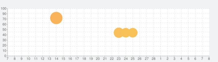 アイドルマスター ポップリンクスの話題指数グラフ(3月8日(月))