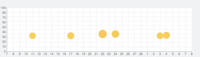 小学4年生漢字:ゆびドリル(書き順判定対応漢字学習アプリ)の話題指数グラフ(3月8日(月))