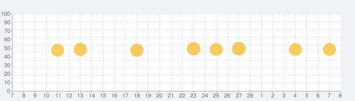 mocri(もくり) - ふらっと集まれる作業通話アプリの話題指数グラフ(3月8日(月))