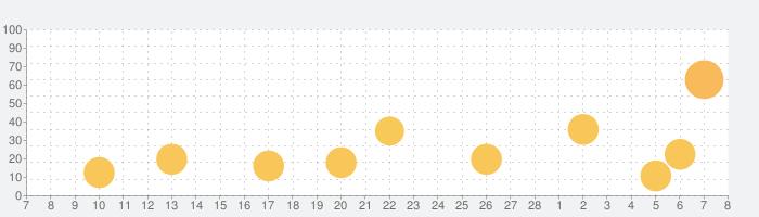 小さな子猫 - 私の好きな猫 (3+)の話題指数グラフ(3月8日(月))