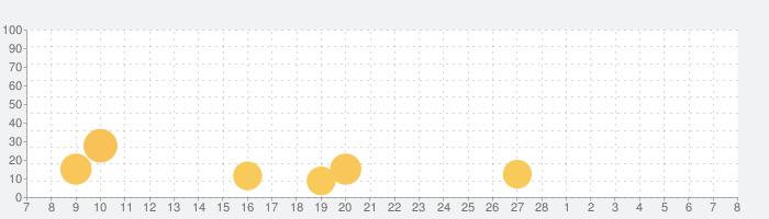 耳年齢チェック!iPhone版の話題指数グラフ(3月8日(月))
