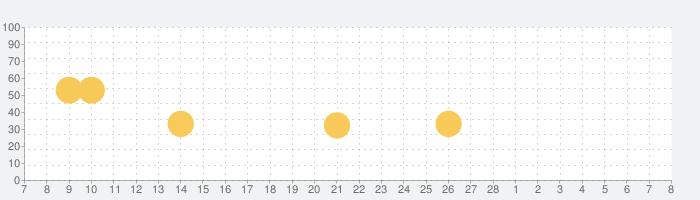 InShot - 動画編集&動画作成&動画加工の話題指数グラフ(3月8日(月))