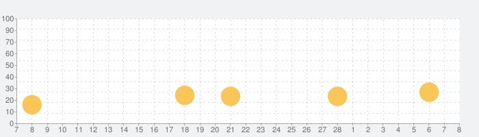 エキサイト翻訳の話題指数グラフ(3月8日(月))