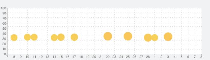 小学生かんじ:ゆびドリル(書き順判定対応漢字学習アプリ)の話題指数グラフ(3月8日(月))