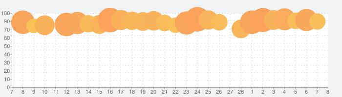 SPI非言語 【Study Pro】の話題指数グラフ(3月8日(月))