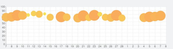アイアム皇帝の話題指数グラフ(3月8日(月))