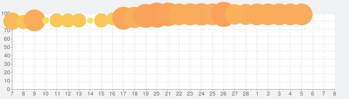 ディズニー ミュージックパレードの話題指数グラフ(3月8日(月))
