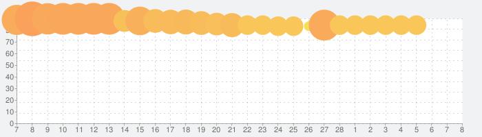 ウッドブロックパズル - 無料のクラシック・木のパズルゲーム (≧ω≦)の話題指数グラフ(3月8日(月))