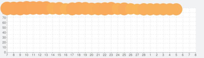 懸賞ランド - 毎日応募できる・完全無料の話題指数グラフ(3月8日(月))