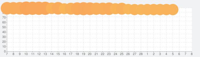 my 楽天モバイルの話題指数グラフ(3月8日(月))