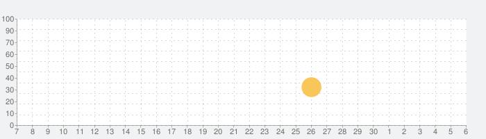 Cultist Simulatorの話題指数グラフ(12月6日(日))