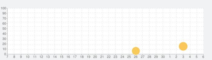 忍者大戦:ディフェンスの話題指数グラフ(12月6日(日))