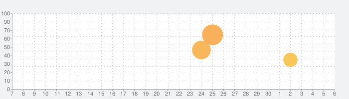 Felix The Reaperの話題指数グラフ(12月6日(日))