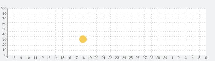 脱出ゲーム からくり刑務所からの脱出の話題指数グラフ(12月6日(日))