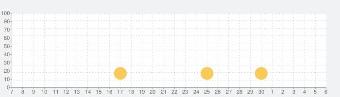 Filmarks(フィルマークス)- 国内最大級!映画・ドラマのレビューアプリの話題指数グラフ(7月6日(月))