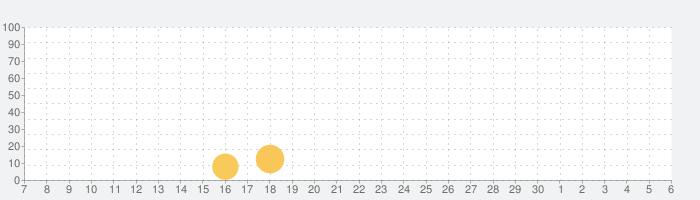 Vestigium: フットプリントの話題指数グラフ(7月6日(月))