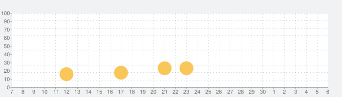 [Premium] RPG フェルンズゲートの話題指数グラフ(12月6日(日))