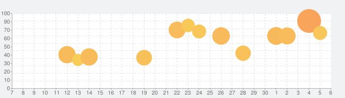 みんゴルの話題指数グラフ(7月6日(月))