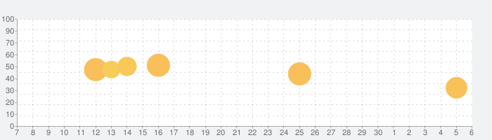 财新-流言无处不在,真相就读财新の話題指数グラフ(7月6日(月))