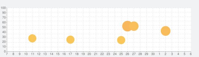 Temple Run 2の話題指数グラフ(7月6日(月))