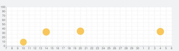 Pango KABOOM ! cube stackingの話題指数グラフ(7月6日(月))