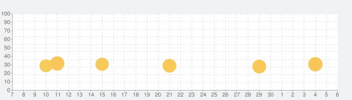 ビリオネアカジノの話題指数グラフ(7月6日(月))