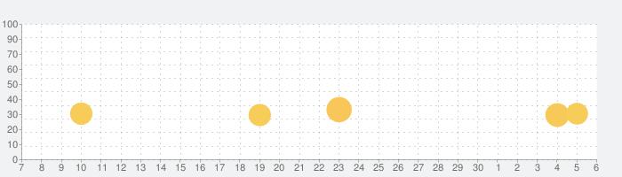 Fishing Clash: 究極のスポ釣りゲームの話題指数グラフ(7月6日(月))